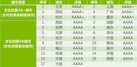 西安、南京等23城入围2019中国文化创意4A城市